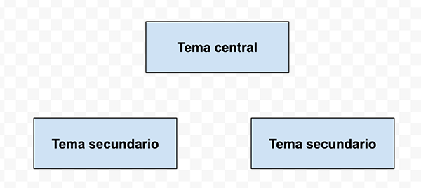Rectángulos como parte del mapa conceptual