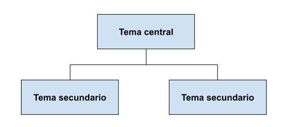 Mapa Conceptual finalizado en Google Docs